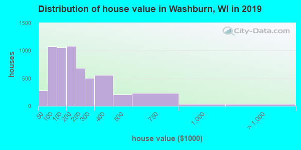 Washburn County home values distribution