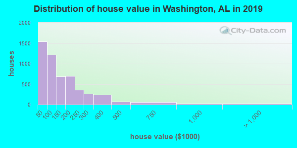 Washington County home values distribution
