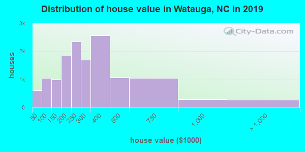 Watauga County home values distribution