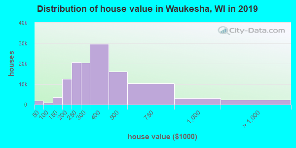 Waukesha County home values distribution