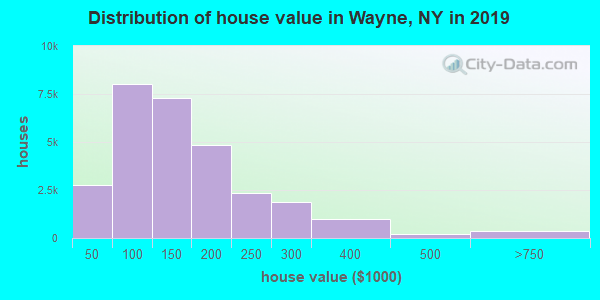 Distribution of house value in Wayne, NY in 2019