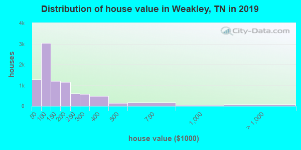 Weakley County home values distribution