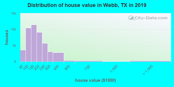Webb County home values distribution
