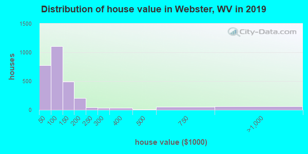 Webster County home values distribution