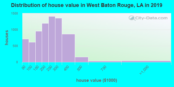 West Baton Rouge Parish home values distribution