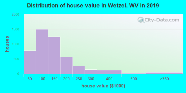 Wetzel County home values distribution in 2013