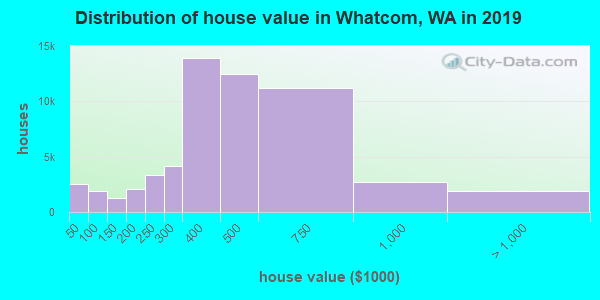 Whatcom County home values distribution