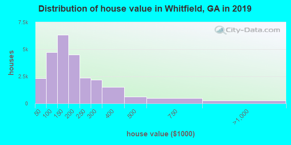Whitfield County home values distribution
