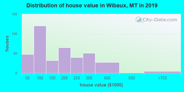 Wibaux County home values distribution