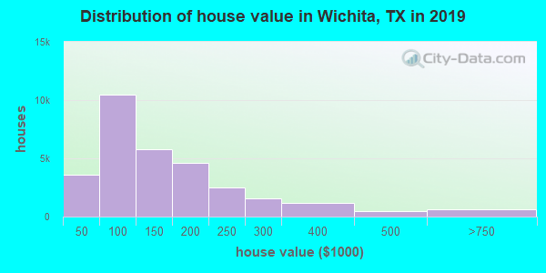 Wichita County home values distribution