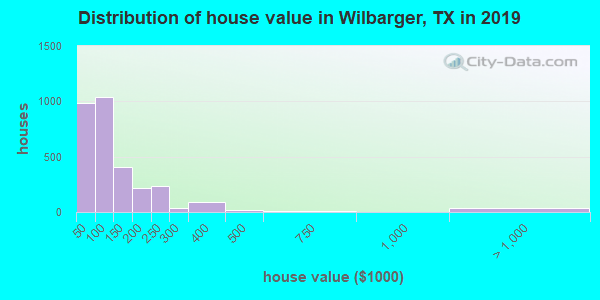 Wilbarger County home values distribution