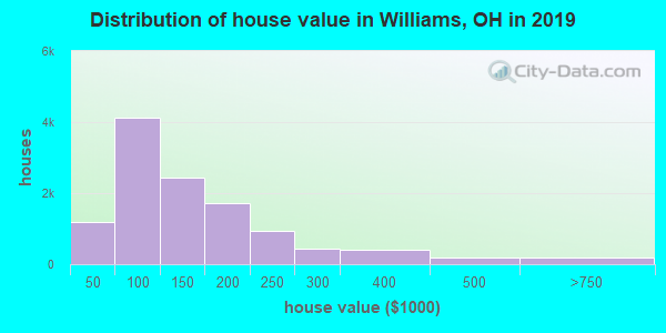 Williams County home values distribution