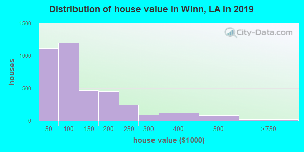 Winn Parish home values distribution