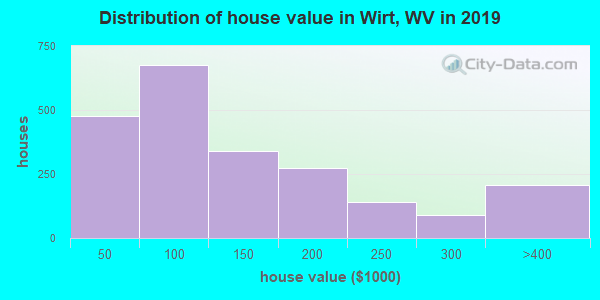 Wirt County home values distribution