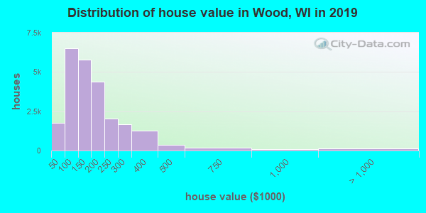 Wood County home values distribution
