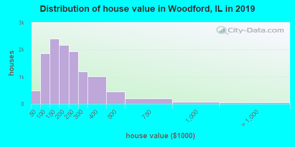 Woodford County home values distribution