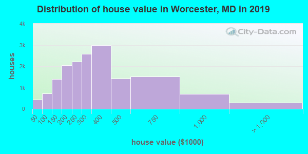 Worcester County home values distribution