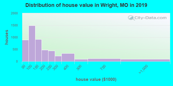 Wright County home values distribution