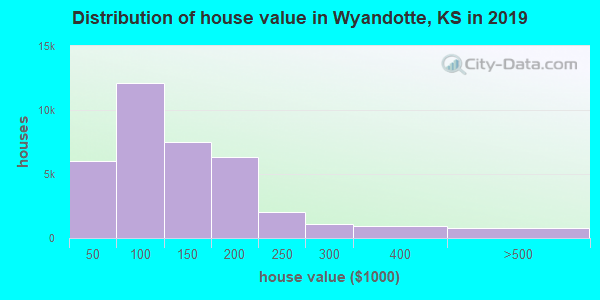 Wyandotte County home values distribution