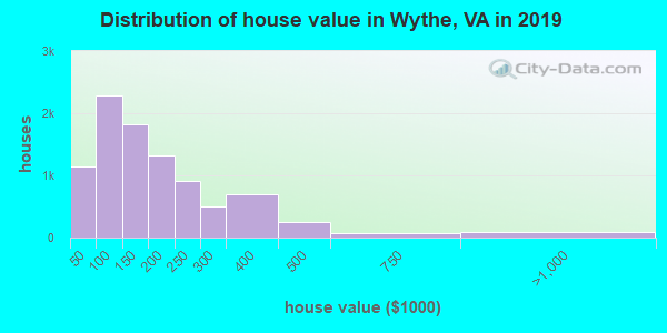 Wythe County home values distribution