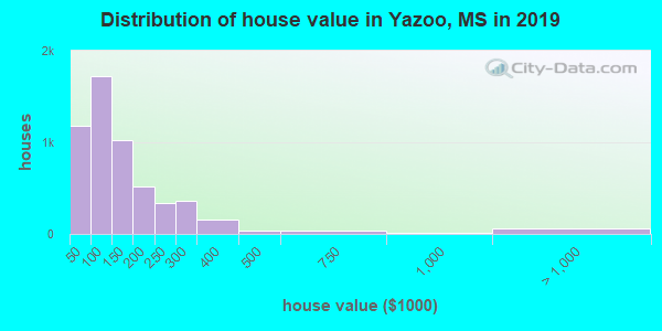 Yazoo County home values distribution