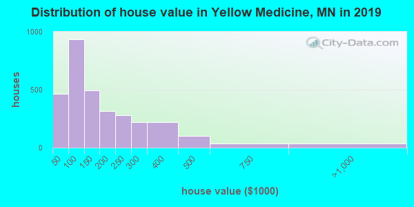 Distribution of house value in Yellow Medicine, MN in 2017