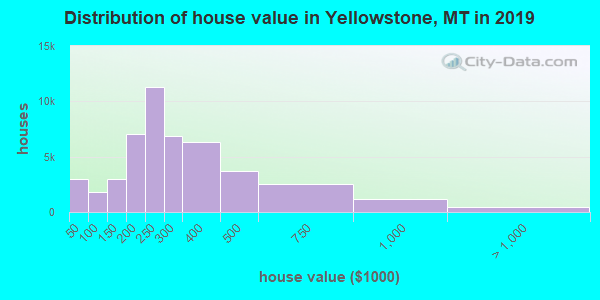 Distribution of house value in Yellowstone, MT in 2017