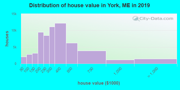 York County home values distribution