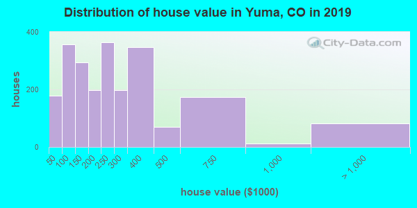 Yuma County home values distribution