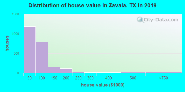 Zavala County home values distribution