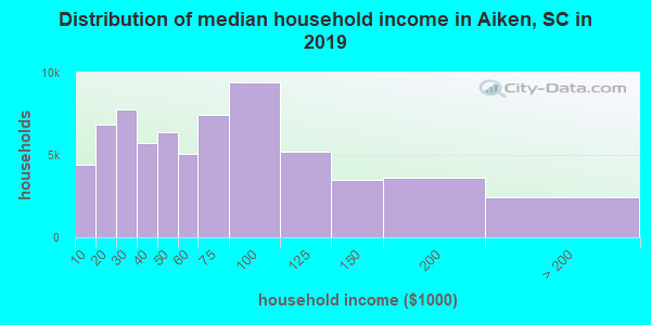 Aiken County household income distribution in 2009