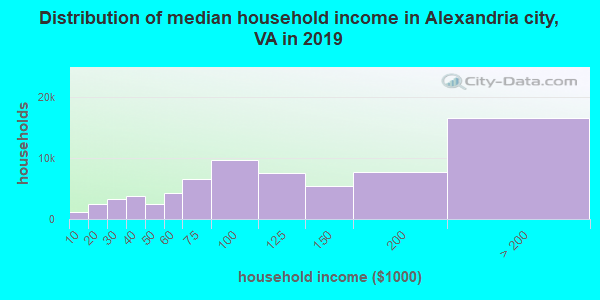 Distribution of median household income in Alexandria city, VA in 2019