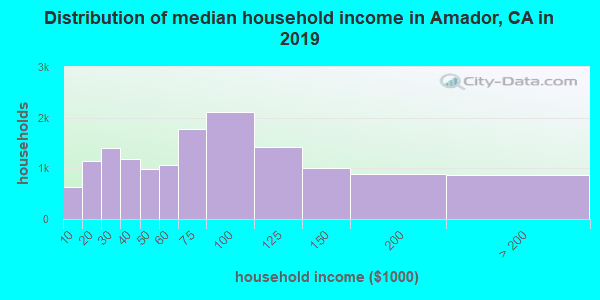 Amador County household income distribution in 2009