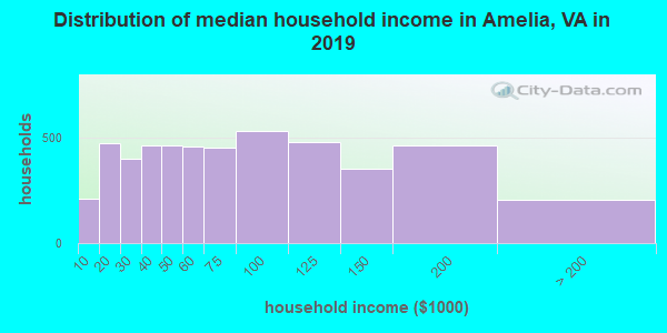 Amelia County household income distribution in 2009