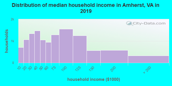 Amherst County household income distribution in 2009