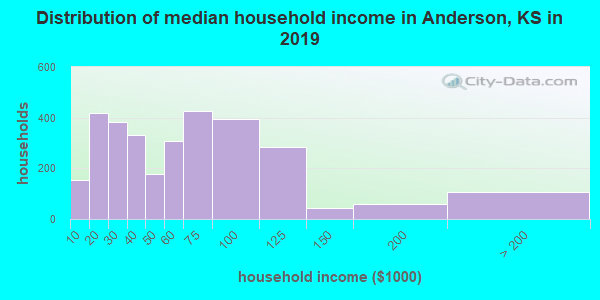 Anderson County household income distribution in 2009
