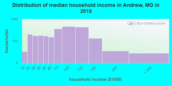 Andrew County household income distribution in 2009