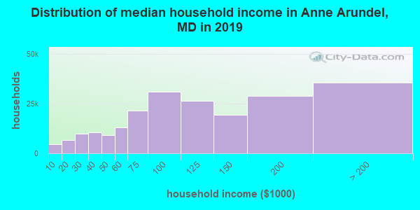 Anne Arundel County household income distribution in 2009