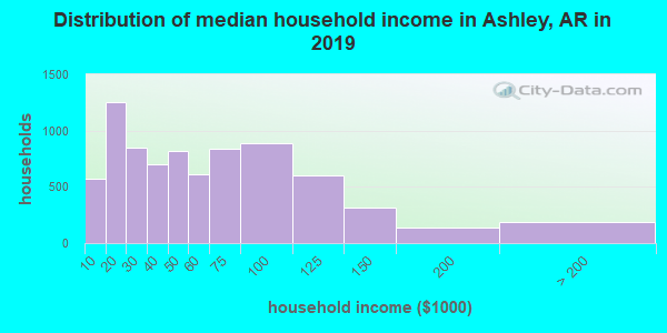 Ashley County household income distribution in 2009