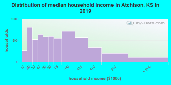 Atchison County household income distribution in 2009