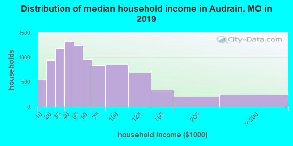 Audrain County household income distribution in 2009