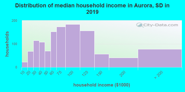 Aurora County household income distribution in 2009
