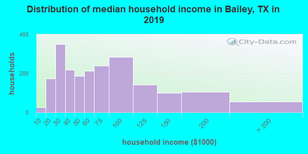 Bailey County household income distribution in 2009
