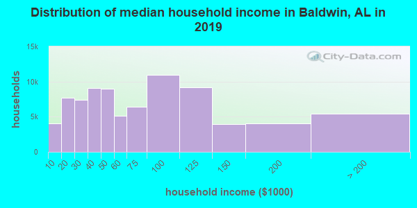 Distribution of median household income in Baldwin, AL in 2017