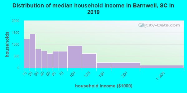 Barnwell County household income distribution in 2009