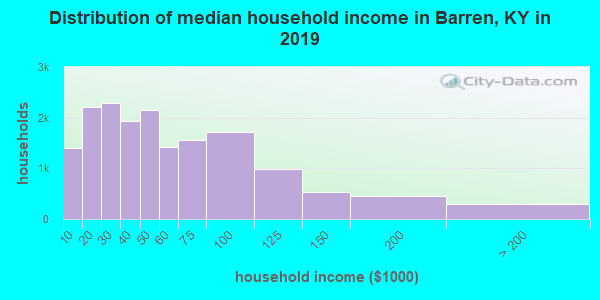 Barren County household income distribution in 2009