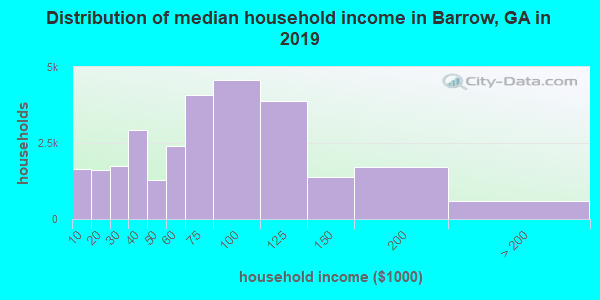 Barrow County household income distribution in 2009