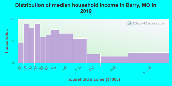 Barry County household income distribution in 2009