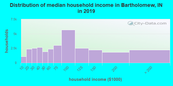 Bartholomew County household income distribution in 2009