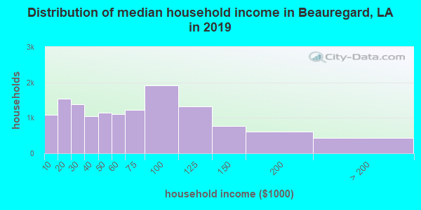 Beauregard Parish household income distribution in 2009